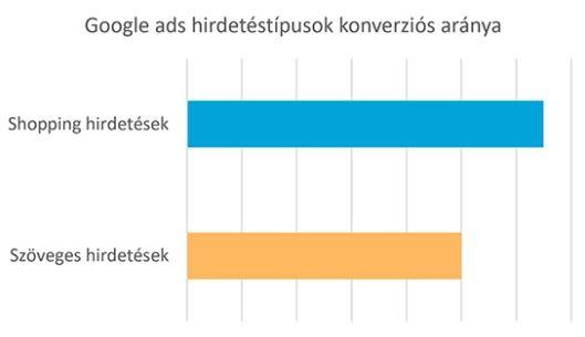 Google Shopping online értékesítéshez